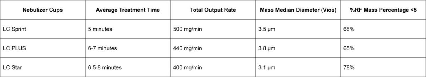 PARI Nebulizer Comparison when used with a Vios Compressor