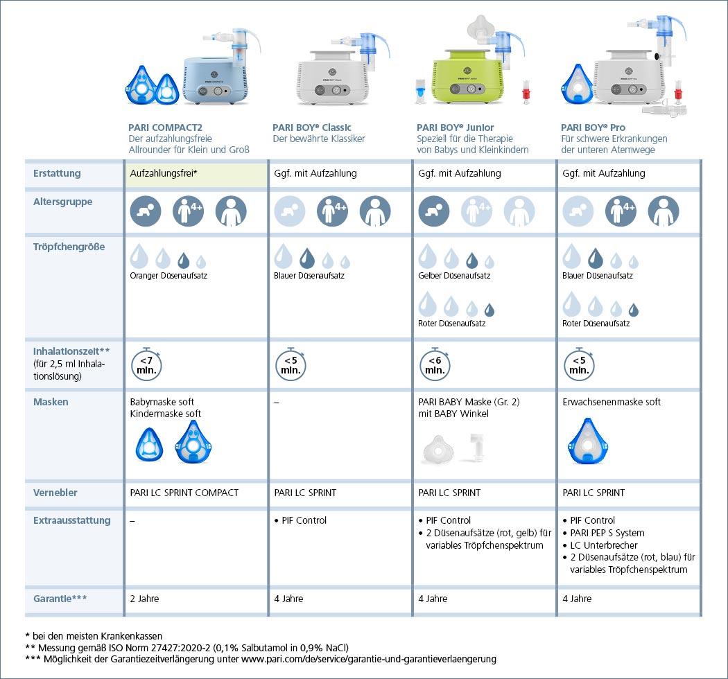 Welches PARI Inhalationsgerät ist das Richtige für mich?