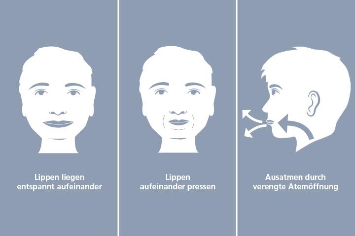 Hilfe bei Kurzatmigkeit - Lippenbremse