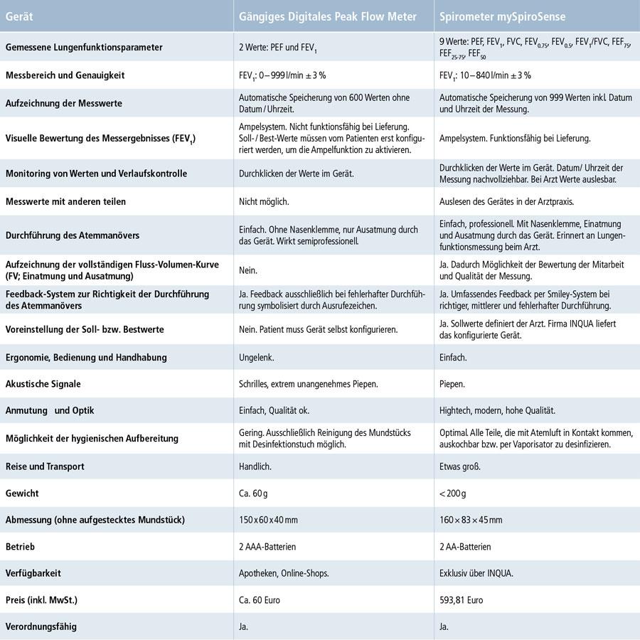 Tabelle - Vergleich digitales Peak Flow Meter