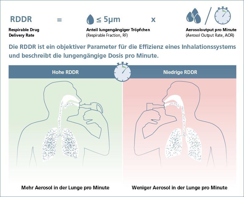 Die RDDR ist ein objektiver Parameter für die Effizienz eines Inhalationssystems und beschreibt die lungengängige Dosis pro Minute.
