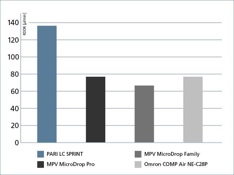 In verschiedenen Vergleichsuntersuchungen mit handelsüblichen Verneblergeräten für Kinder und Erwachsene belegen PARI-Vernebler die Spitzenplätze