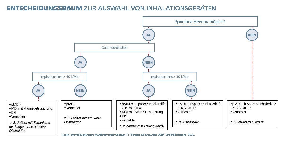 Entscheidungsbaum zur Auswahl von Inhalationsgeräten