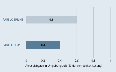 Grafik - Aerosolabgabe in die Umgebungsluft