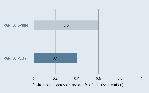 Environmental aerosol emission in % of the nebulised solution