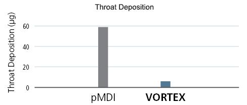 Throat Deposition Graph
