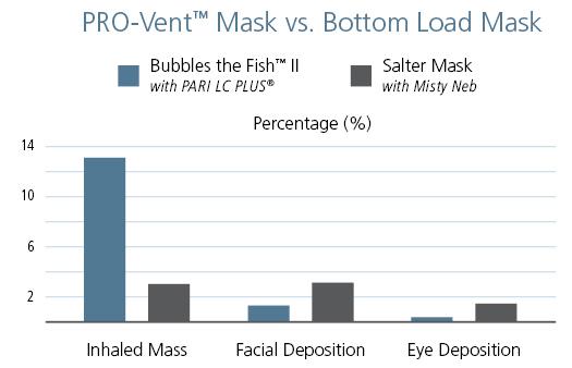PRO-Vent Mask vs. Bottom Load Mask