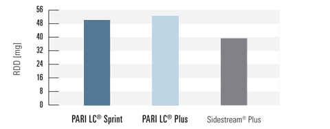 PARI Reusable Nebulizers vs Respironics Sidestream® Plus
